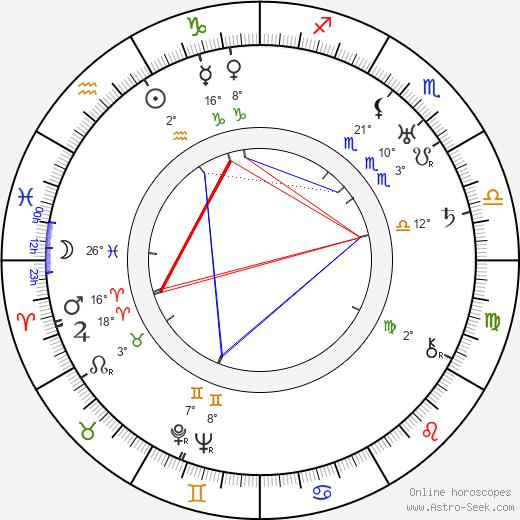 Conrad Veidt birth chart, biography, wikipedia 2020, 2021