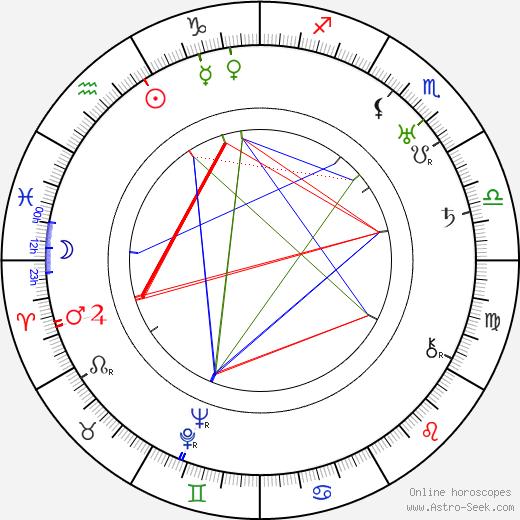 Conrad Veidt birth chart, Conrad Veidt astro natal horoscope, astrology