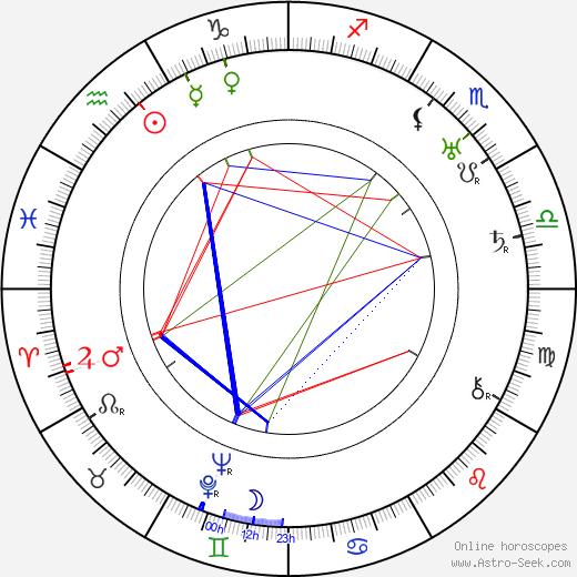 Geoffrey Faithfull tema natale, oroscopo, Geoffrey Faithfull oroscopi gratuiti, astrologia