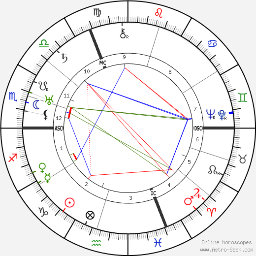 Hermann Goering astro natal birth chart, Hermann Goering horoscope, astrology