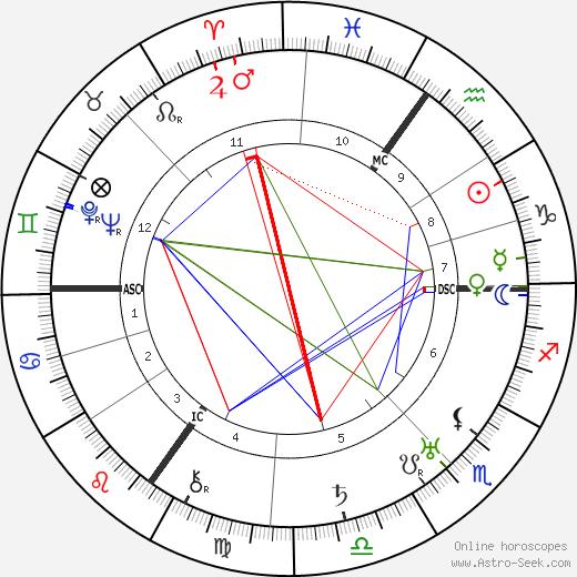 Ivor Novello tema natale, oroscopo, Ivor Novello oroscopi gratuiti, astrologia
