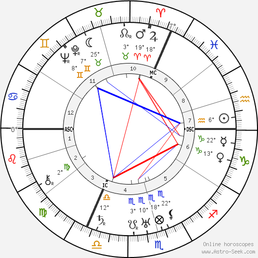 Louise Weiss birth chart, biography, wikipedia 2019, 2020