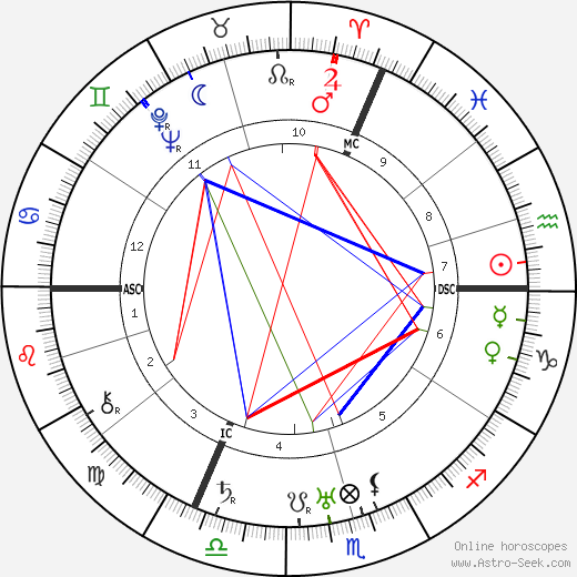 Louise Weiss astro natal birth chart, Louise Weiss horoscope, astrology