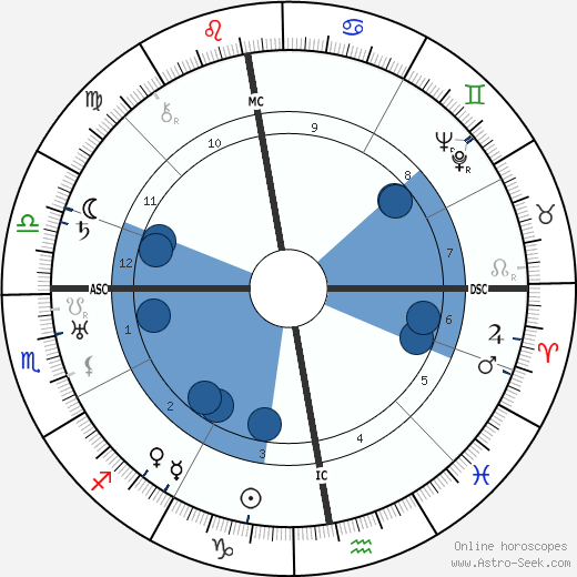Ludwig Rudolph wikipedia, horoscope, astrology, instagram