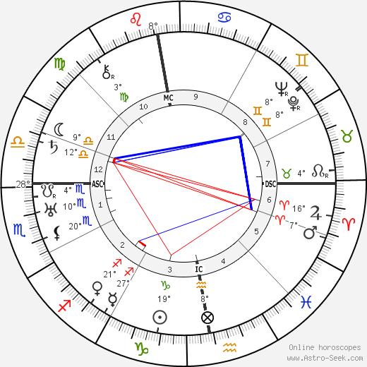 Ludwig Rudolph birth chart, biography, wikipedia 2019, 2020