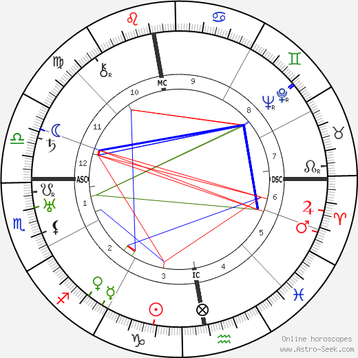 Ludwig Rudolph birth chart, Ludwig Rudolph astro natal horoscope, astrology