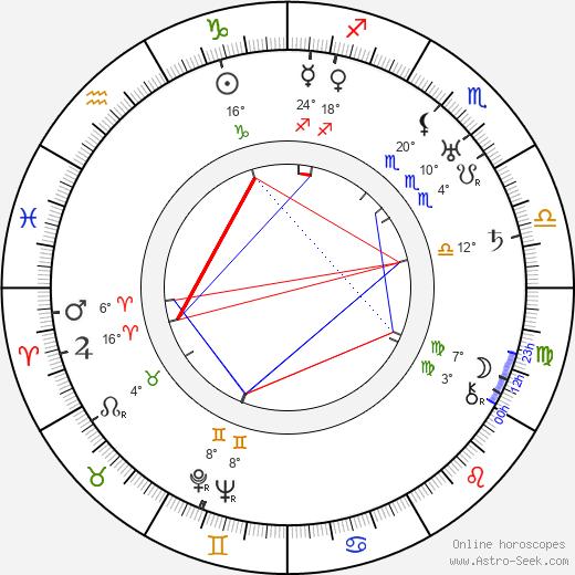 Micheil Gelovani birth chart, biography, wikipedia 2019, 2020