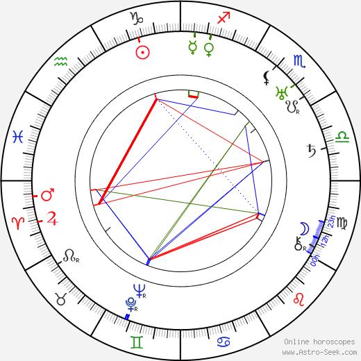 Micheil Gelovani birth chart, Micheil Gelovani astro natal horoscope, astrology