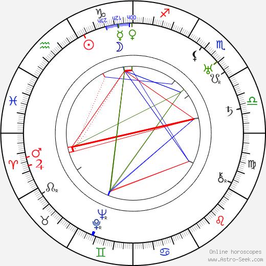Olaf Larus-Racek день рождения гороскоп, Olaf Larus-Racek Натальная карта онлайн