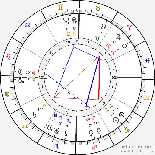 Paramahansa Yogananda birth chart, biography, wikipedia 2019, 2020
