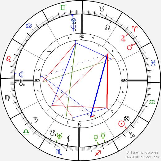 Paramahansa Yogananda astro natal birth chart, Paramahansa Yogananda horoscope, astrology