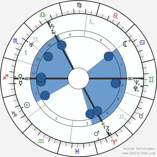 Pierre Drieu La Rochelle wikipedia, horoscope, astrology, instagram