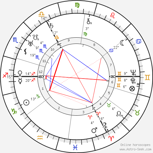 Pierre Drieu La Rochelle birth chart, biography, wikipedia 2018, 2019
