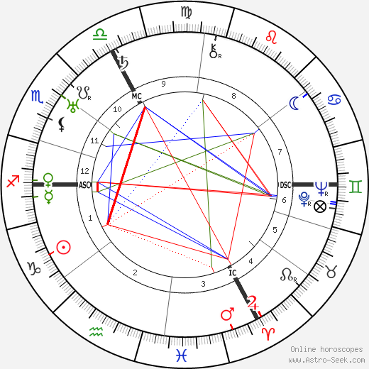 Pierre Drieu La Rochelle astro natal birth chart, Pierre Drieu La Rochelle horoscope, astrology