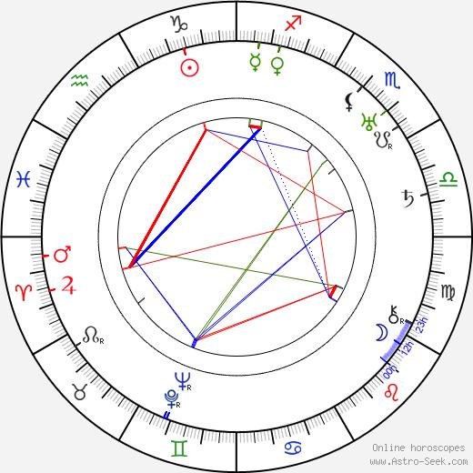 Spencer Gordon Bennet birth chart, Spencer Gordon Bennet astro natal horoscope, astrology