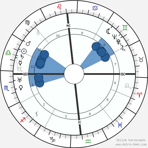 Faith Baldwin wikipedia, horoscope, astrology, instagram