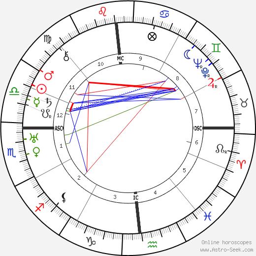 Faith Baldwin день рождения гороскоп, Faith Baldwin Натальная карта онлайн