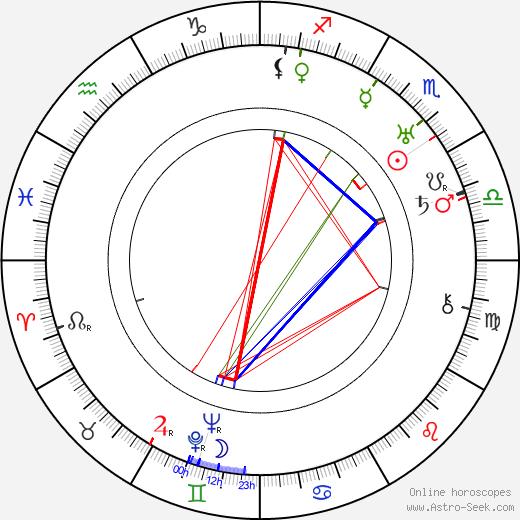 Ferdinand Hart tema natale, oroscopo, Ferdinand Hart oroscopi gratuiti, astrologia