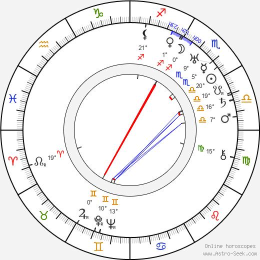 George Moskov birth chart, biography, wikipedia 2020, 2021