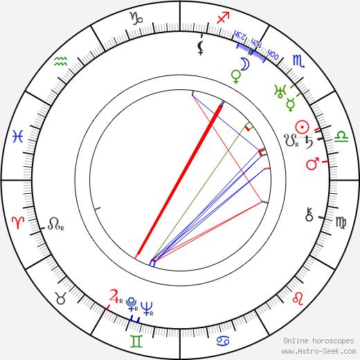 George Moskov birth chart, George Moskov astro natal horoscope, astrology