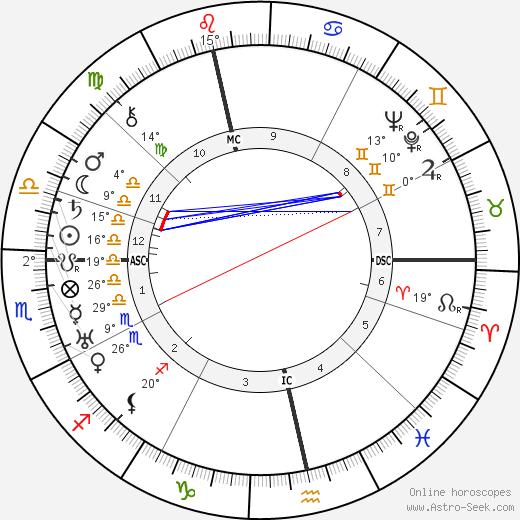 Heinrich George birth chart, biography, wikipedia 2018, 2019