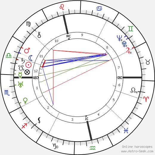 Heinrich George astro natal birth chart, Heinrich George horoscope, astrology