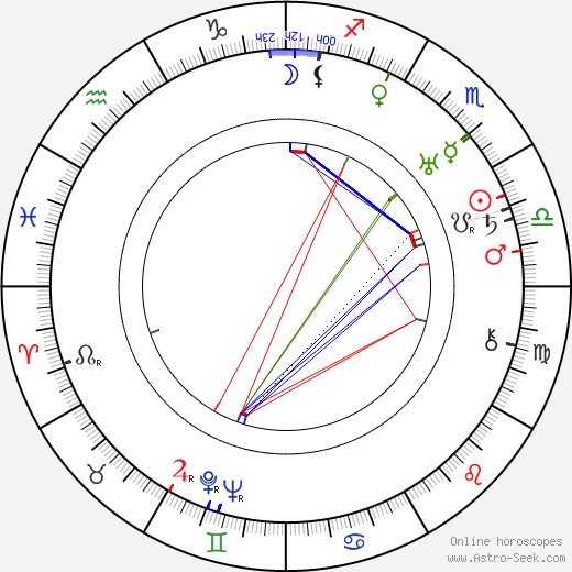 Ina Claire astro natal birth chart, Ina Claire horoscope, astrology