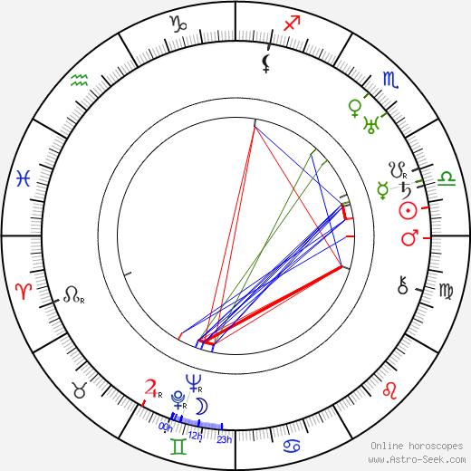 Ip Man astro natal birth chart, Ip Man horoscope, astrology
