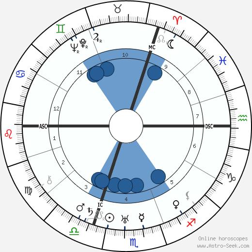 Jean Absil wikipedia, horoscope, astrology, instagram