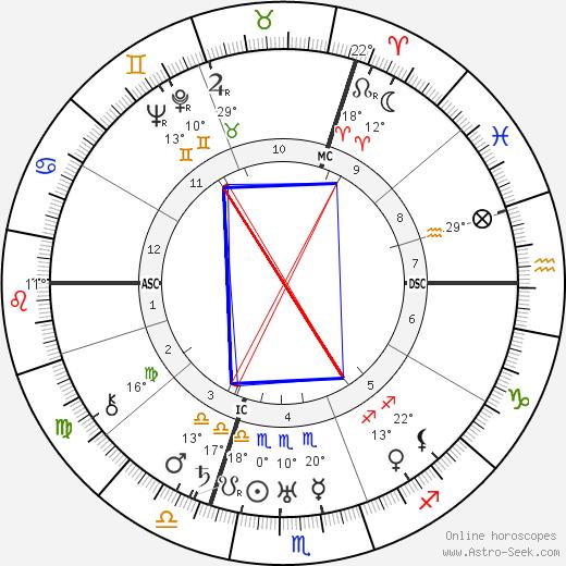Jean Absil birth chart, biography, wikipedia 2020, 2021