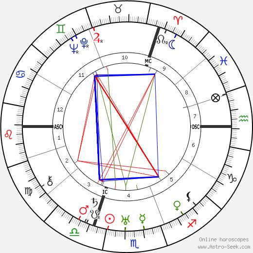 Jean Absil birth chart, Jean Absil astro natal horoscope, astrology