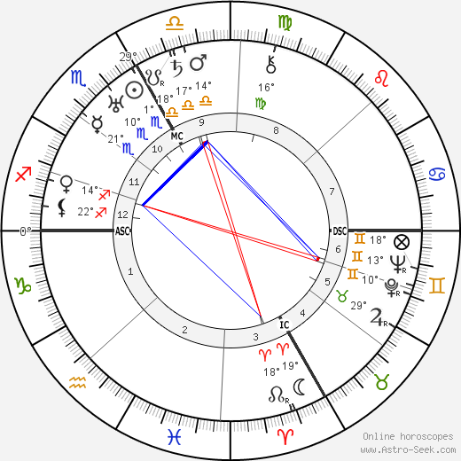 Kurt Huber birth chart, biography, wikipedia 2019, 2020