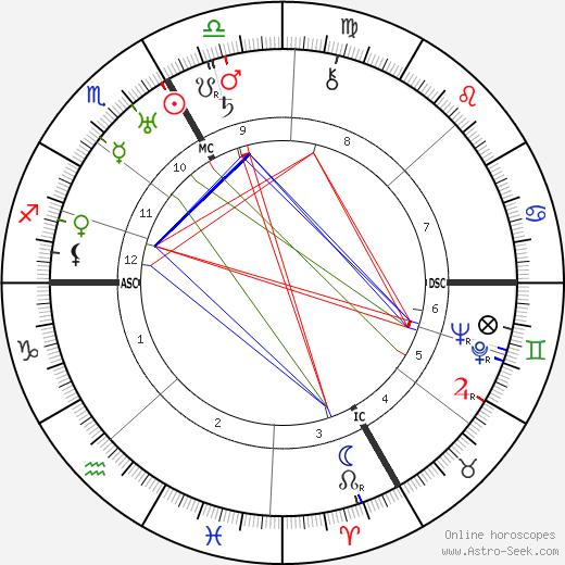 Kurt Huber astro natal birth chart, Kurt Huber horoscope, astrology
