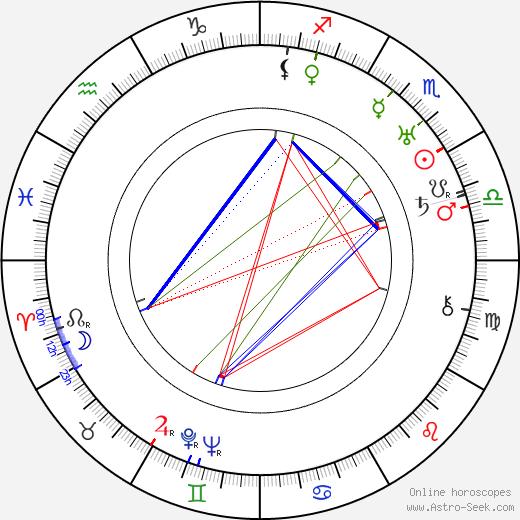 Мериан Купер Merian C. Cooper день рождения гороскоп, Merian C. Cooper Натальная карта онлайн