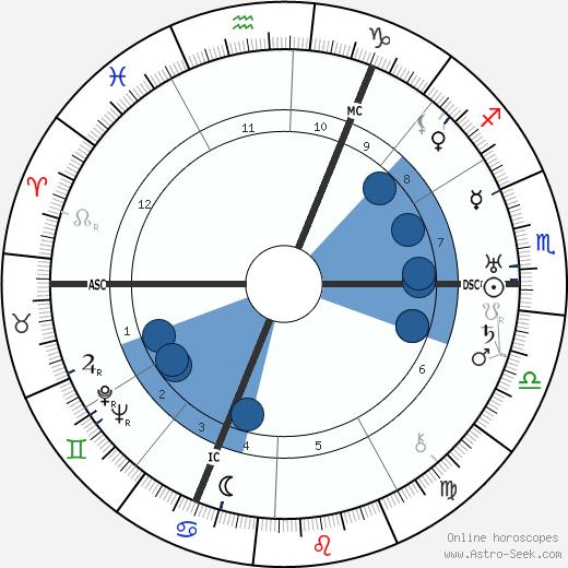 Roland Freisler wikipedia, horoscope, astrology, instagram