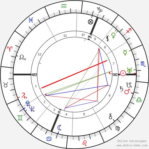 Роланд Фрейслер Roland Freisler день рождения гороскоп, Roland Freisler Натальная карта онлайн