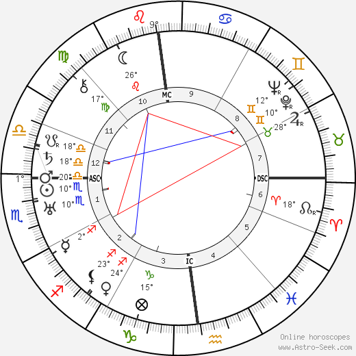 Battista Pininfarina birth chart, biography, wikipedia 2018, 2019