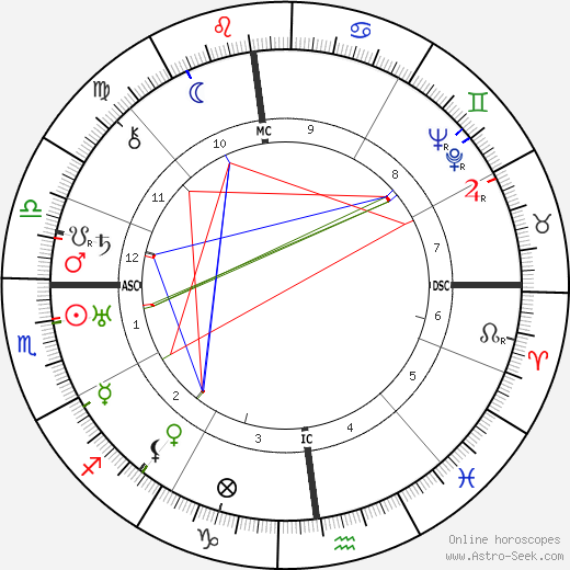 Battista Pininfarina astro natal birth chart, Battista Pininfarina horoscope, astrology