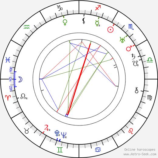 Bert Glennon день рождения гороскоп, Bert Glennon Натальная карта онлайн