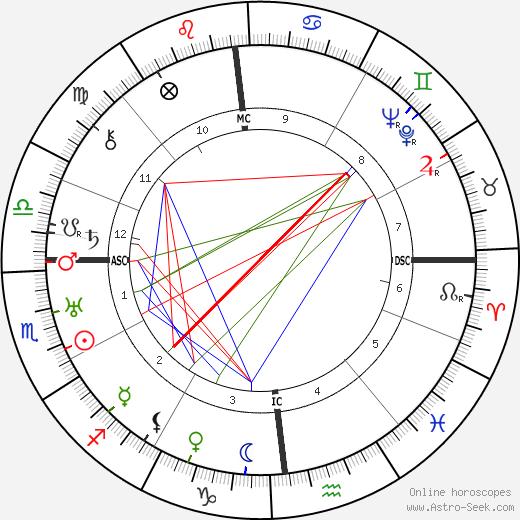 Карло Эмилио Гадда Carlo Emilio Gadda день рождения гороскоп, Carlo Emilio Gadda Натальная карта онлайн