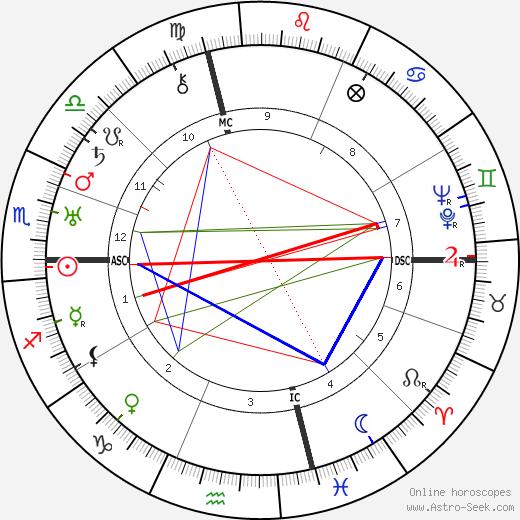 Checco Durante tema natale, oroscopo, Checco Durante oroscopi gratuiti, astrologia