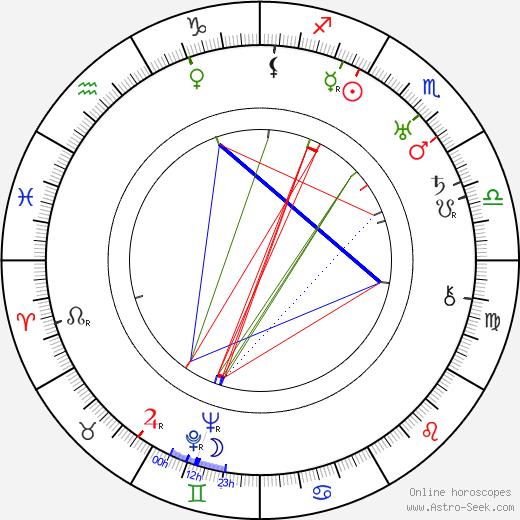 Ферн Андра Fern Andra день рождения гороскоп, Fern Andra Натальная карта онлайн