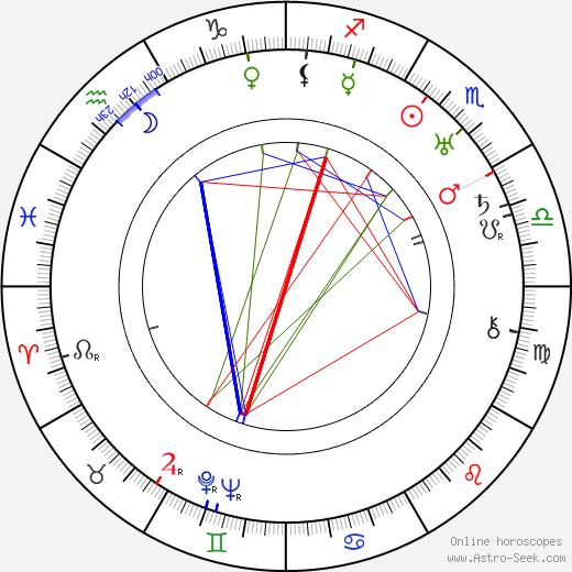 Grover Jones день рождения гороскоп, Grover Jones Натальная карта онлайн