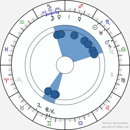 Jalmari Rinne wikipedia, horoscope, astrology, instagram