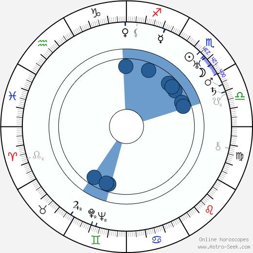 John F. Hamilton wikipedia, horoscope, astrology, instagram