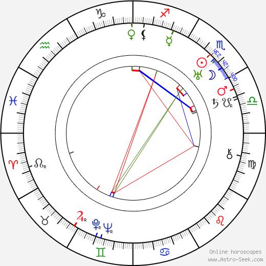 John F. Hamilton astro natal birth chart, John F. Hamilton horoscope, astrology