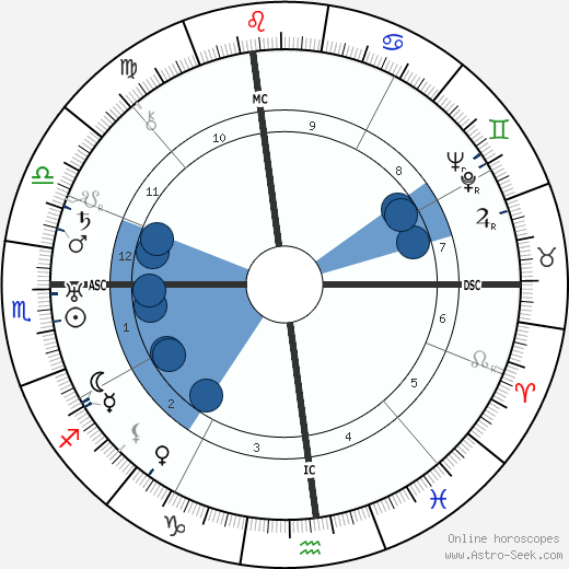 John P. Marquand wikipedia, horoscope, astrology, instagram
