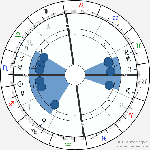 Masaharu Taniguchi horoscope, astrology, sign, zodiac, date of birth, instagram