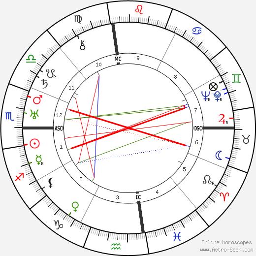 Masaharu Taniguchi astro natal birth chart, Masaharu Taniguchi horoscope, astrology