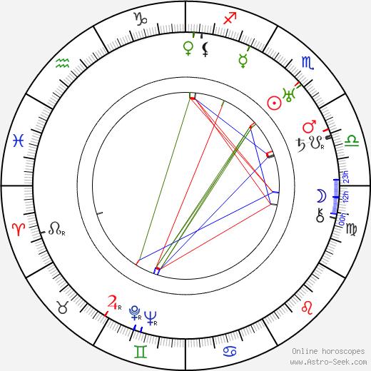 Max W. Kimmich tema natale, oroscopo, Max W. Kimmich oroscopi gratuiti, astrologia